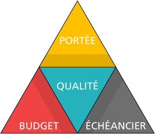 Portéé, Budget, Échéancier et Qualité